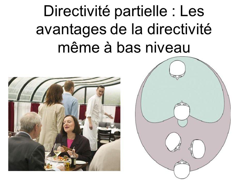 Directivité partielle : Les avantages de la directivité même à bas niveau
