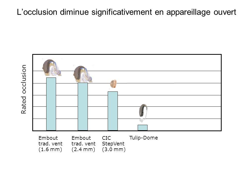L'occlusion diminue significativement en appareillage ouvert