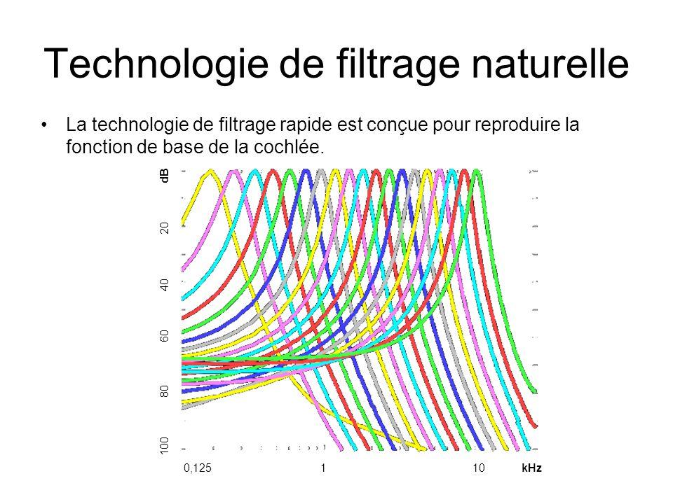 Technologie de filtrage naturelle