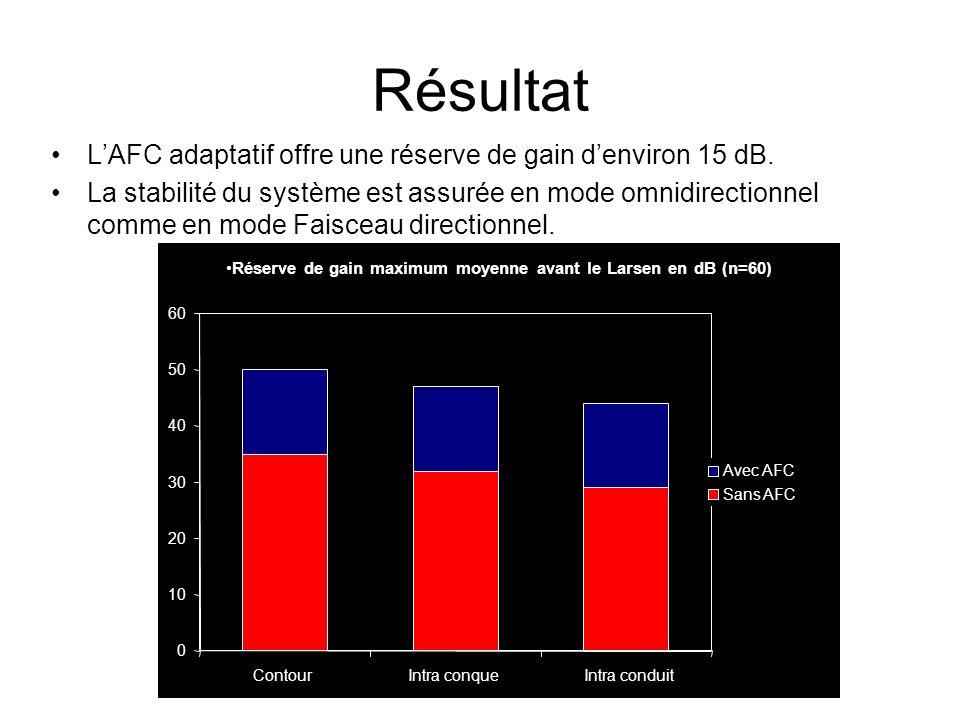 Résultat L'AFC adaptatif offre une réserve de gain d'environ 15 dB.