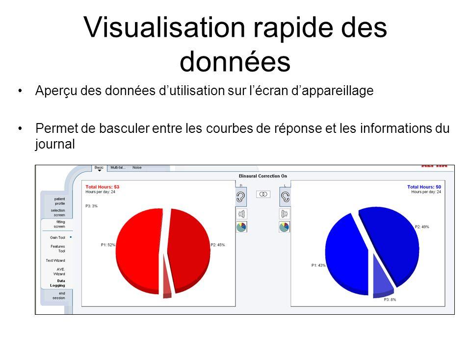 Visualisation rapide des données