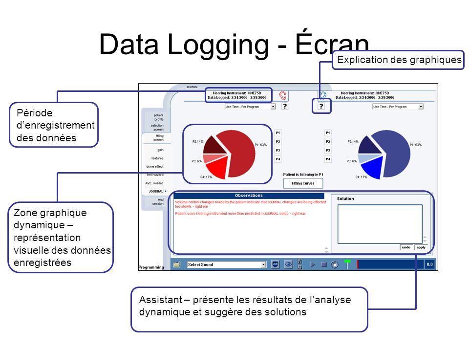 Data Logging - Écran Explication des graphiques