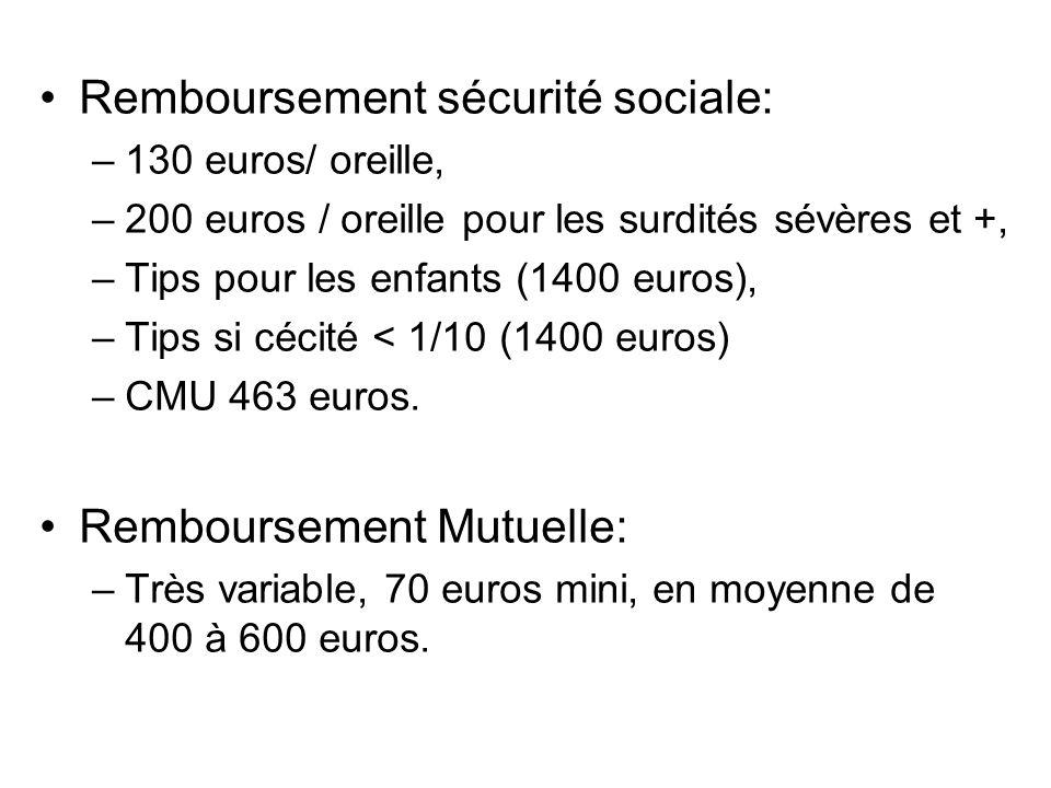 Remboursement sécurité sociale: