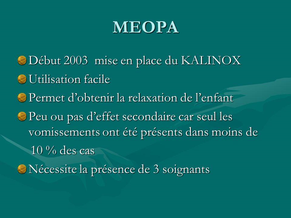 MEOPA Début 2003 mise en place du KALINOX Utilisation facile