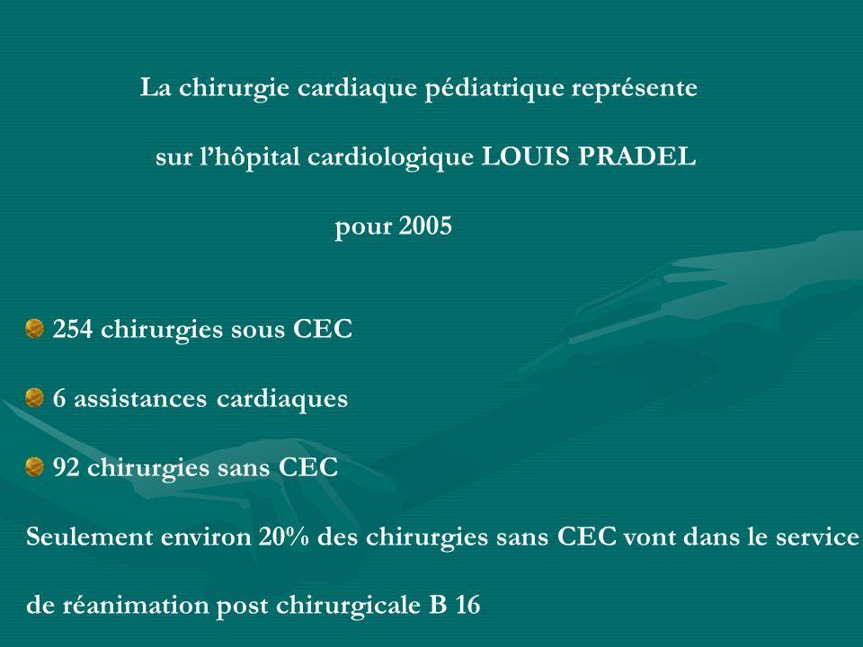 sur l'hôpital cardiologique LOUIS PRADEL pour 2005