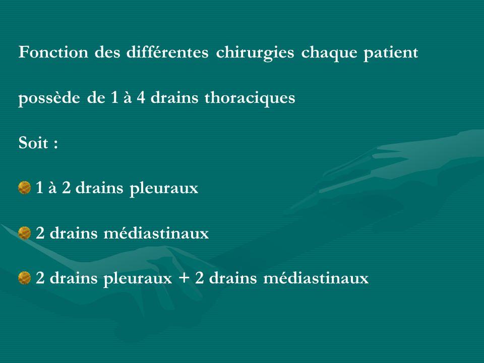 Fonction des différentes chirurgies chaque patient