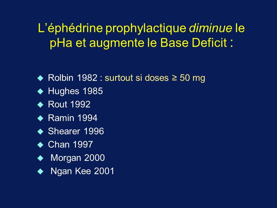 L'éphédrine prophylactique diminue le pHa et augmente le Base Deficit :