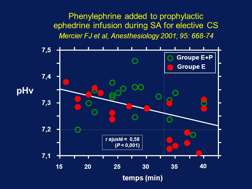 Phenylephrine added to prophylactic ephedrine infusion during SA for elective CS Mercier FJ et al, Anesthesiology 2001; 95: 668-74