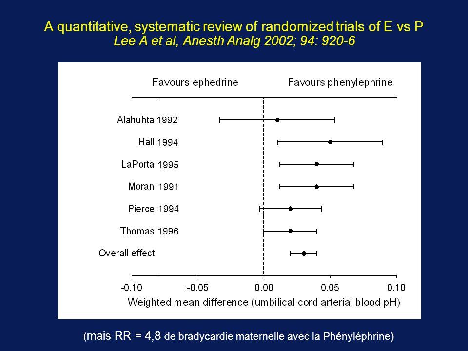 (mais RR = 4,8 de bradycardie maternelle avec la Phényléphrine)