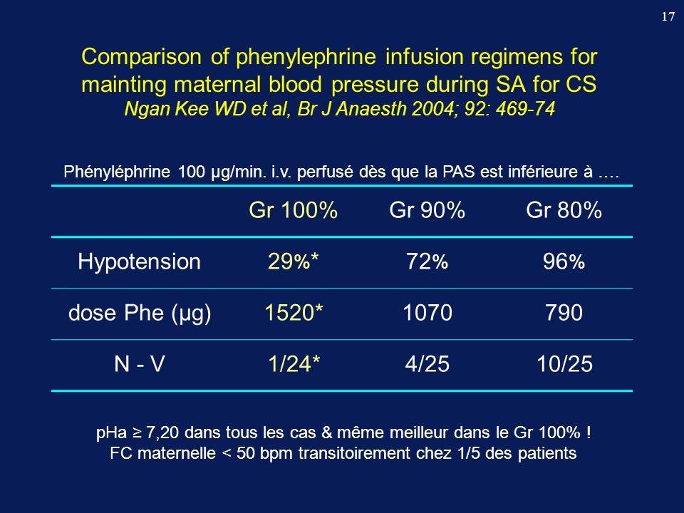 Comparison of phenylephrine infusion regimens for mainting maternal blood pressure during SA for CS Ngan Kee WD et al, Br J Anaesth 2004; 92: 469-74