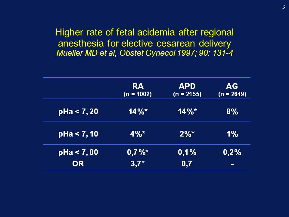 Higher rate of fetal acidemia after regional anesthesia for elective cesarean delivery Mueller MD et al, Obstet Gynecol 1997; 90: 131-4