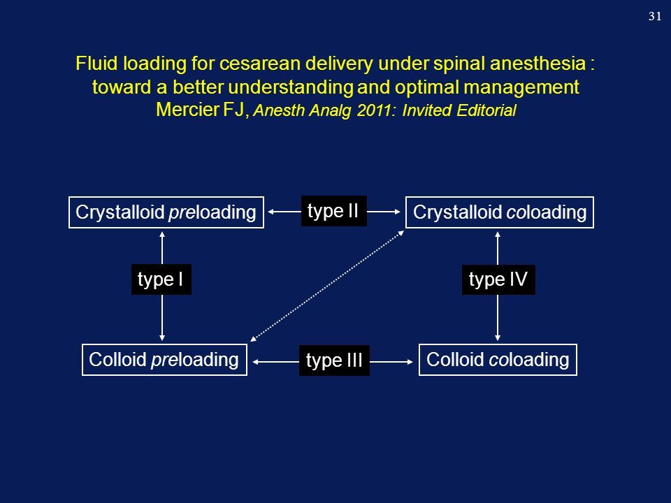 Fluid loading for cesarean delivery under spinal anesthesia : toward a better understanding and optimal management Mercier FJ, Anesth Analg 2011: Invited Editorial