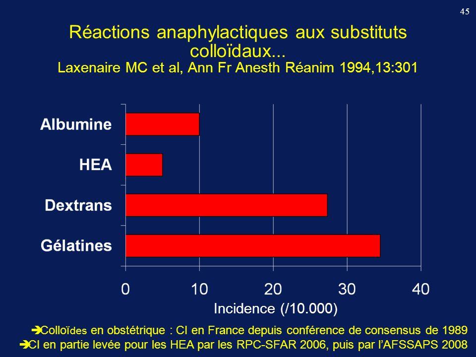 Réactions anaphylactiques aux substituts colloïdaux