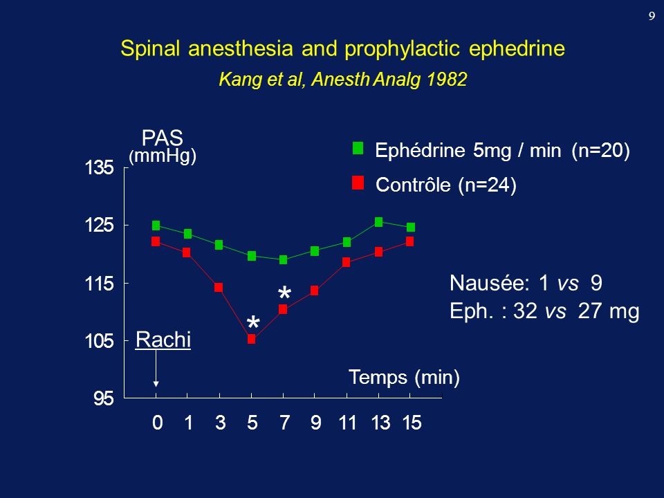Spinal anesthesia and prophylactic ephedrine