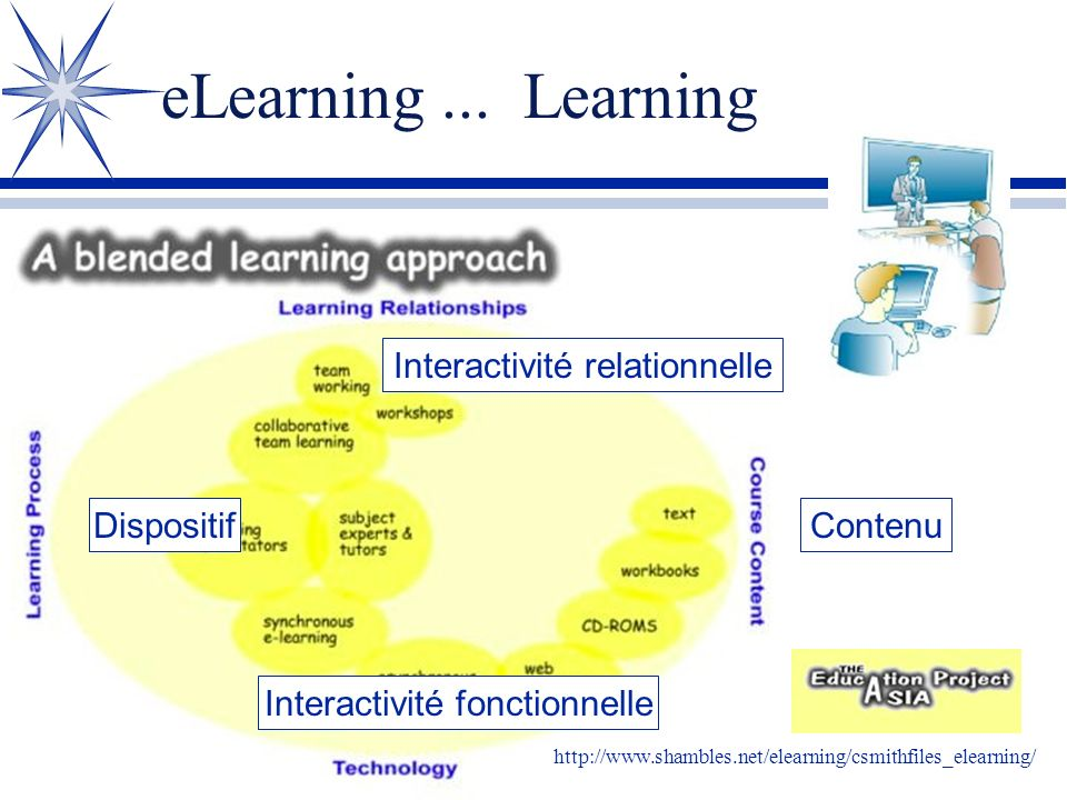 eLearning ... Learning Interactivité relationnelle