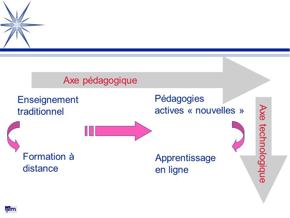 Axe pédagogique Enseignement. traditionnel. Apprentissage. en ligne. Pédagogies. actives « nouvelles »