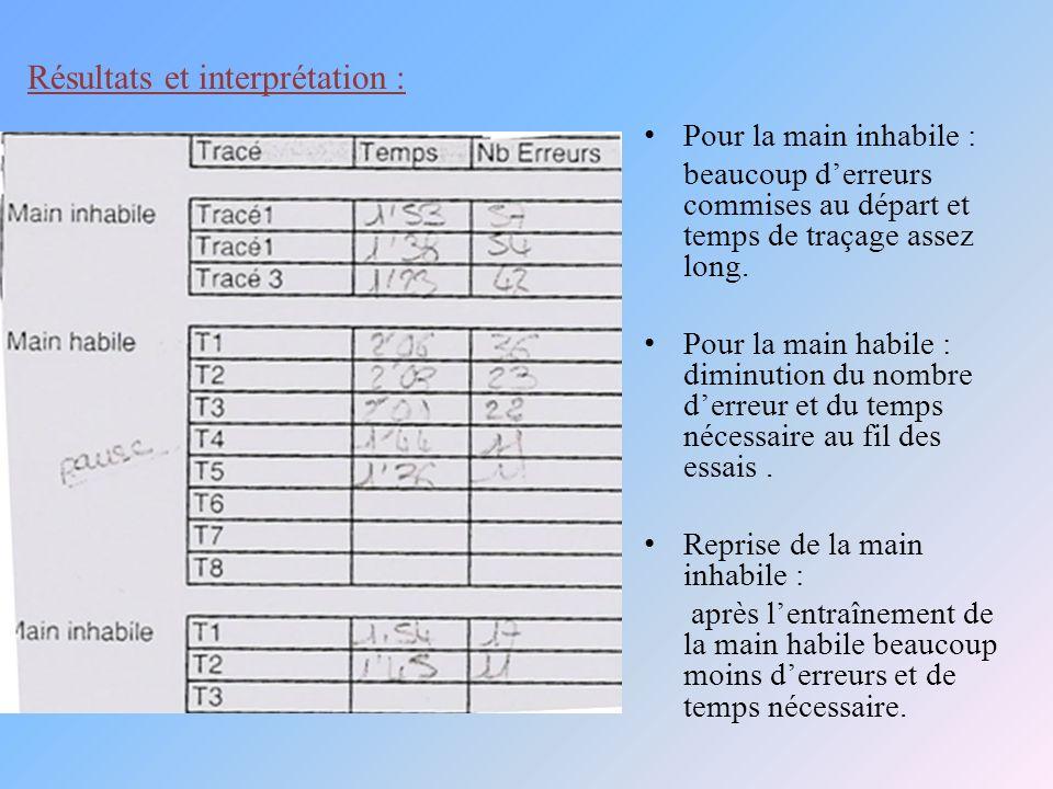 Résultats et interprétation :