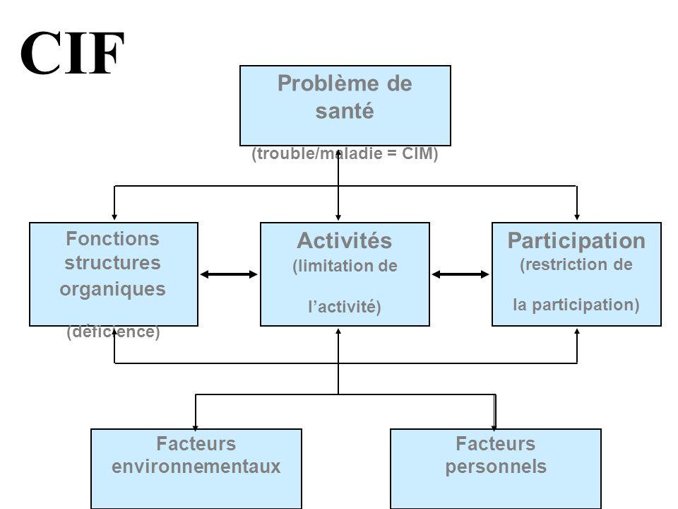 CIF Problème de santé (trouble/maladie = CIM)