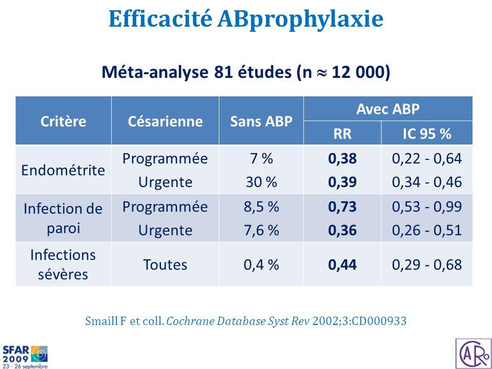 Efficacité ABprophylaxie Méta-analyse 81 études (n  12 000)