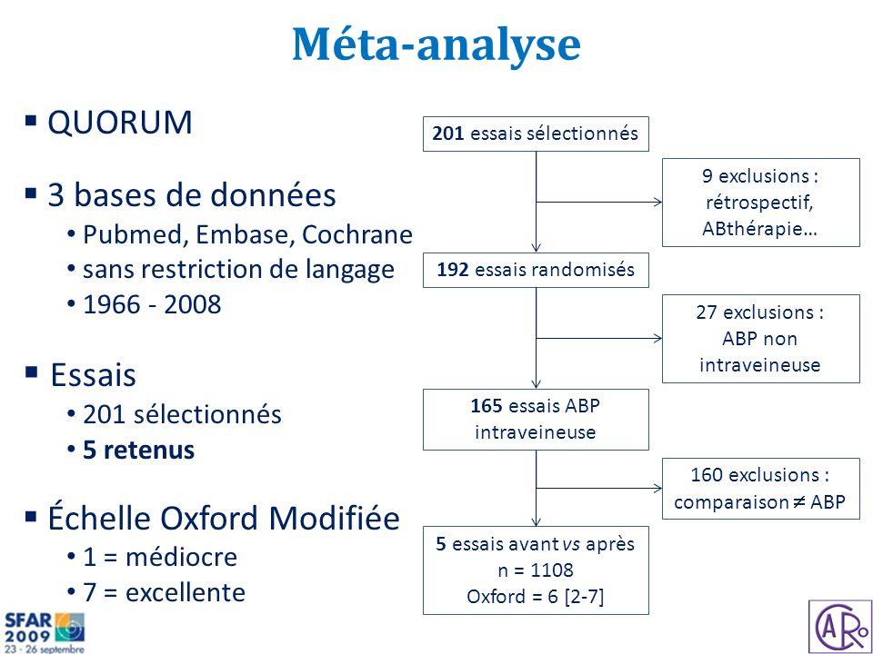 Méta-analyse Essais QUORUM 3 bases de données Échelle Oxford Modifiée