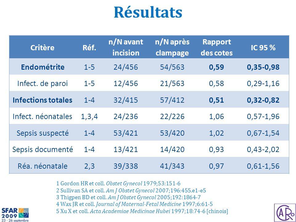 Résultats Critère Réf. n/N avant incision n/N après clampage