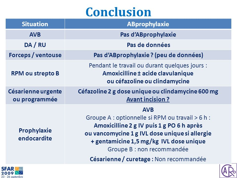 Conclusion Situation ABprophylaxie AVB Pas d'ABprophylaxie DA / RU