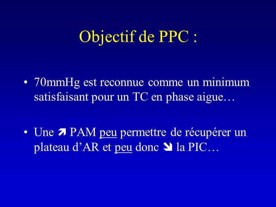 Objectif de PPC :70mmHg est reconnue comme un minimum satisfaisant pour un TC en phase aigue…
