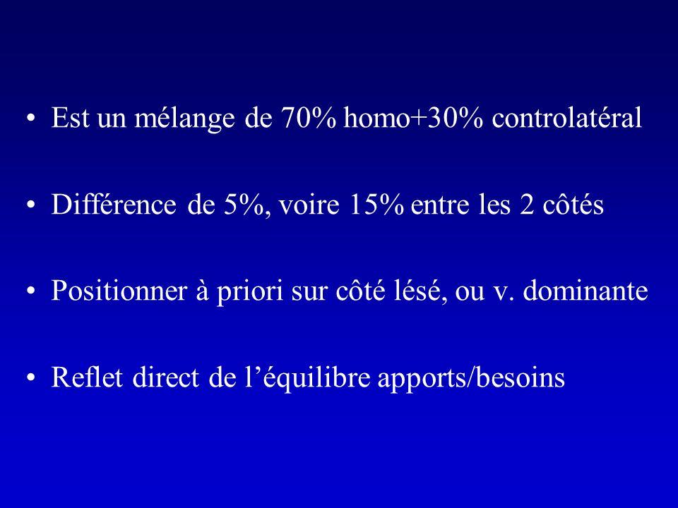 Est un mélange de 70% homo+30% controlatéral