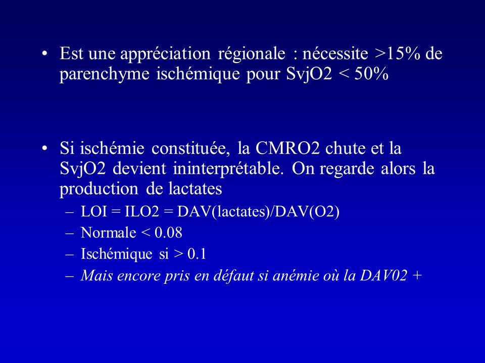 Est une appréciation régionale : nécessite >15% de parenchyme ischémique pour SvjO2 < 50%
