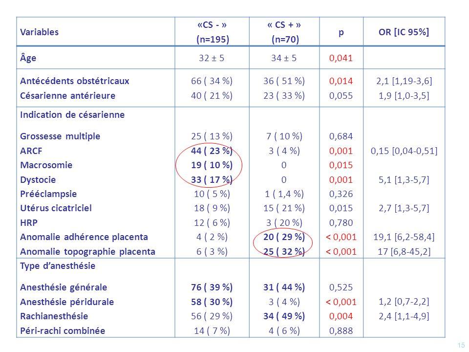 Antécédents obstétricaux Césarienne antérieure 66 ( 34 %) 40 ( 21 %)