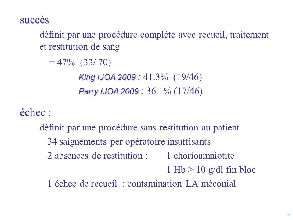 succès définit par une procédure complète avec recueil, traitement et restitution de sang. = 47% (33/ 70)