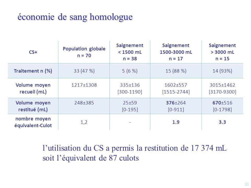 économie de sang homologue
