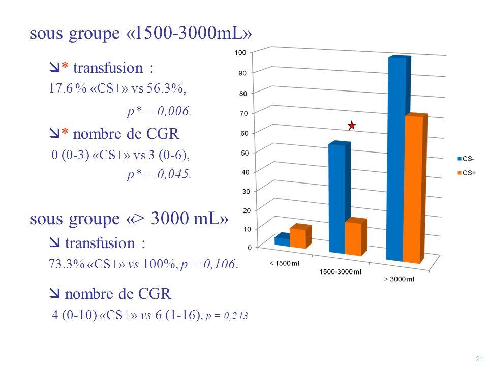 sous groupe «1500-3000mL» sous groupe «> 3000 mL» * transfusion :