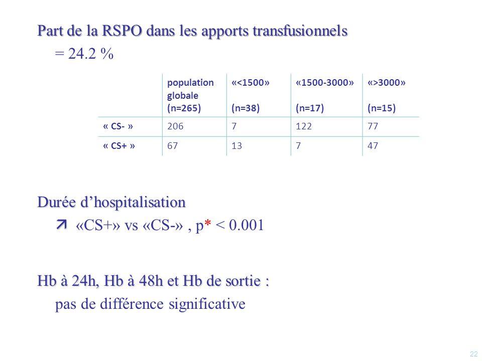 Part de la RSPO dans les apports transfusionnels = 24.2 %