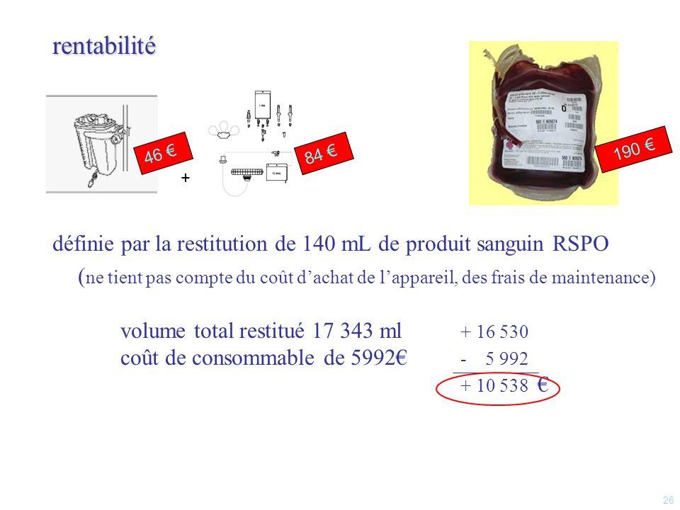 rentabilité définie par la restitution de 140 mL de produit sanguin RSPO.