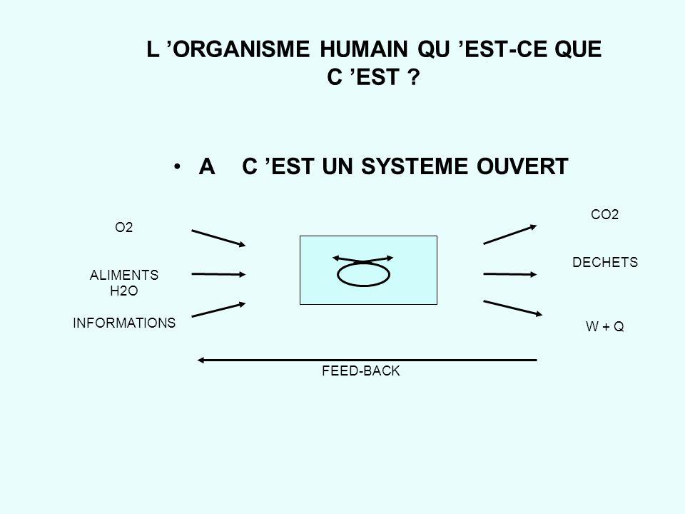 L 'ORGANISME HUMAIN QU 'EST-CE QUE C 'EST