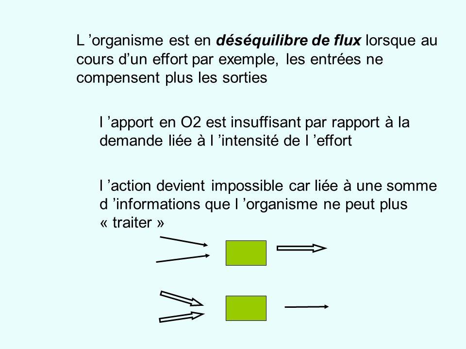 L 'organisme est en déséquilibre de flux lorsque au cours d'un effort par exemple, les entrées ne compensent plus les sorties