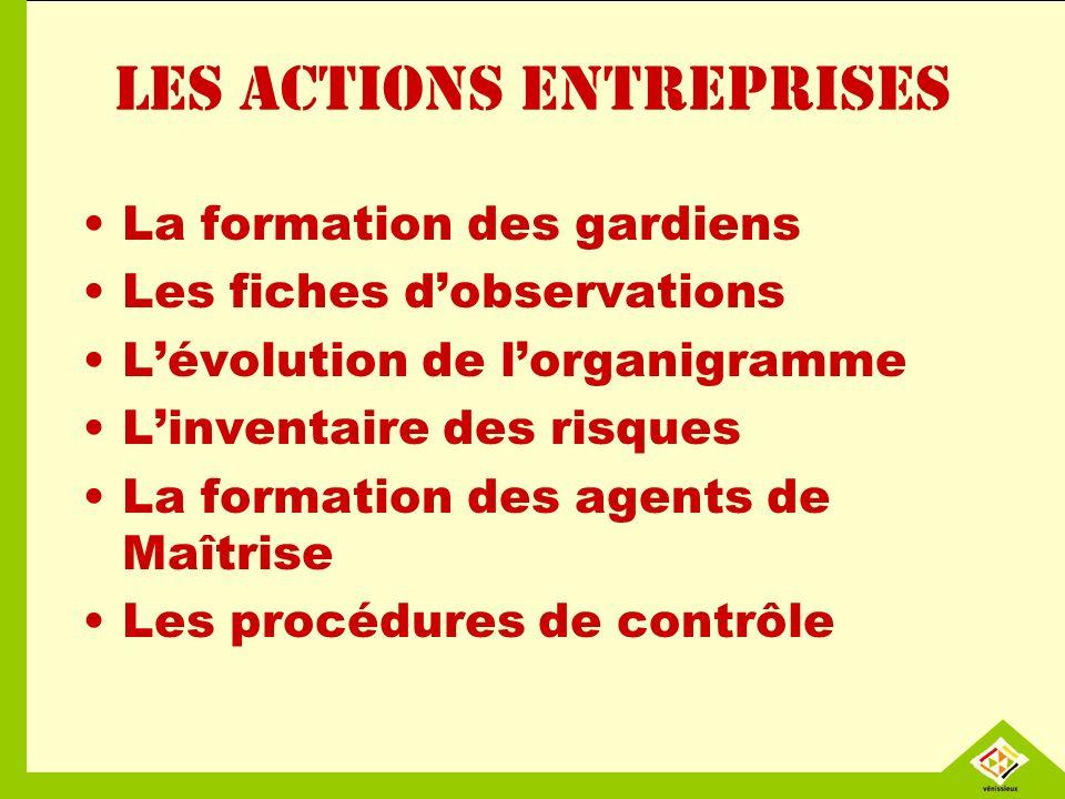 Les actions entreprises