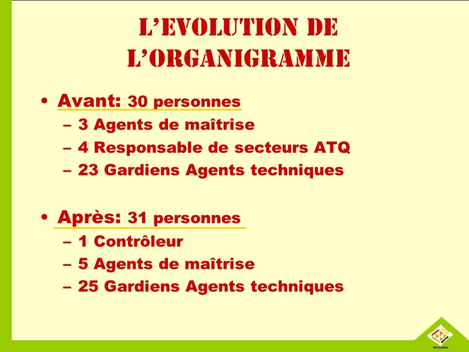 L'EVOLUTION DE L'ORGANIGRAMME