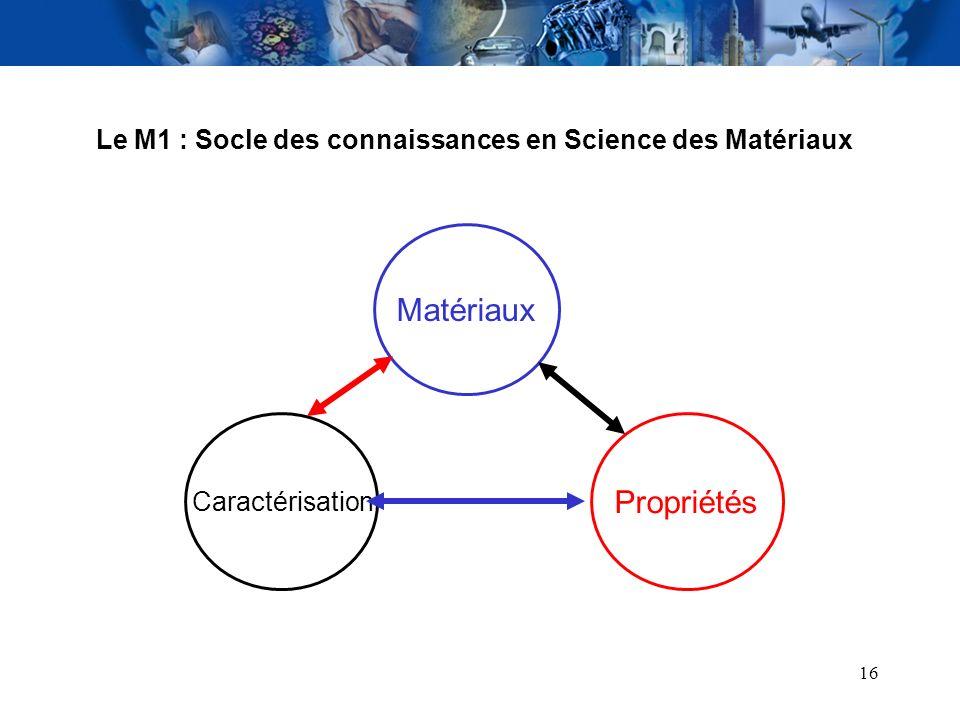 Le M1 : Socle des connaissances en Science des Matériaux