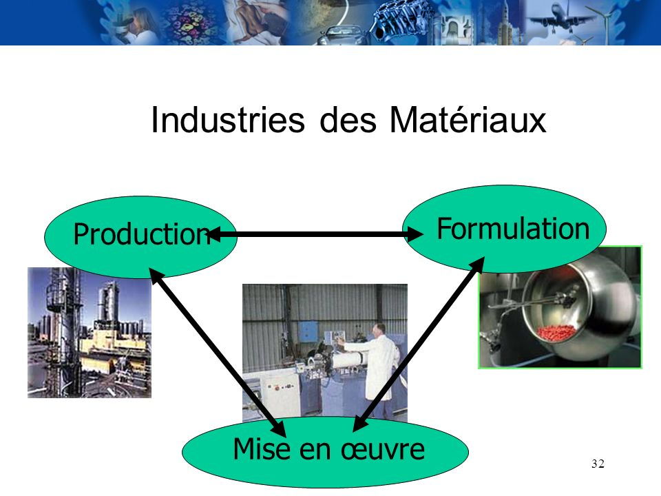Industries des Matériaux