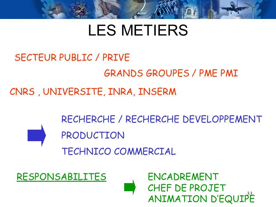 LES METIERS SECTEUR PUBLIC / PRIVE GRANDS GROUPES / PME PMI