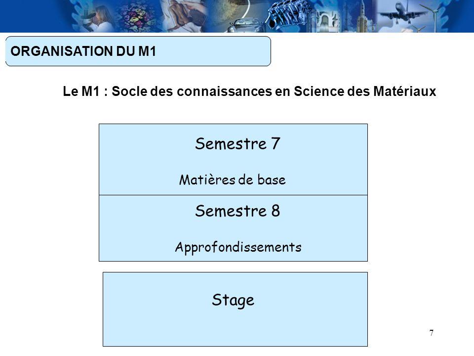 Semestre 7 Semestre 8 Stage ORGANISATION DU M1