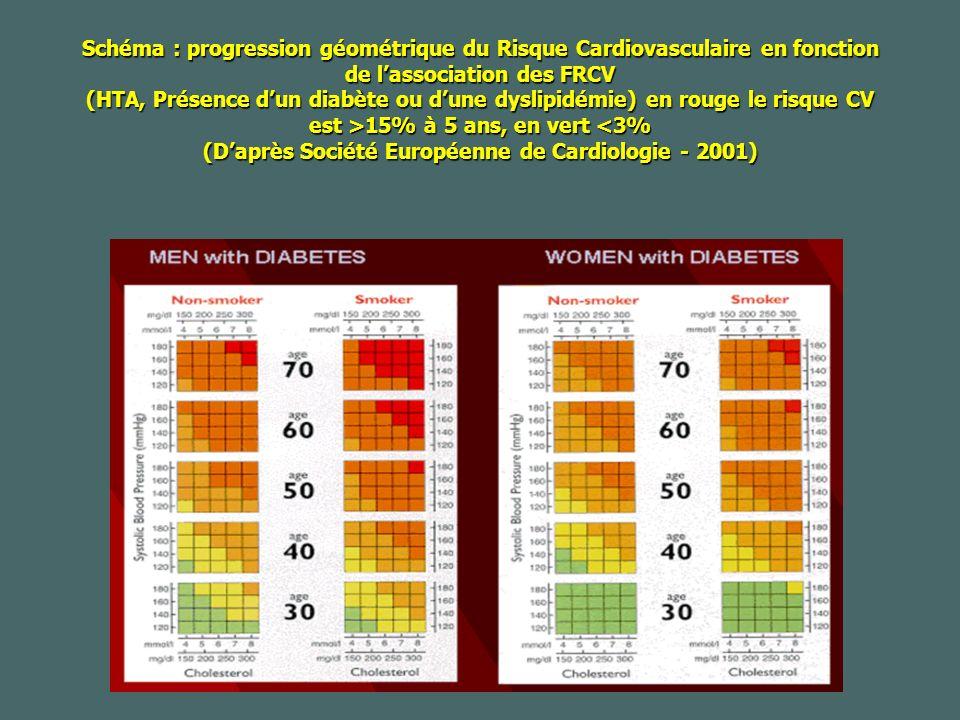 Schéma : progression géométrique du Risque Cardiovasculaire en fonction de l'association des FRCV (HTA, Présence d'un diabète ou d'une dyslipidémie) en rouge le risque CV est >15% à 5 ans, en vert <3% (D'après Société Européenne de Cardiologie - 2001)