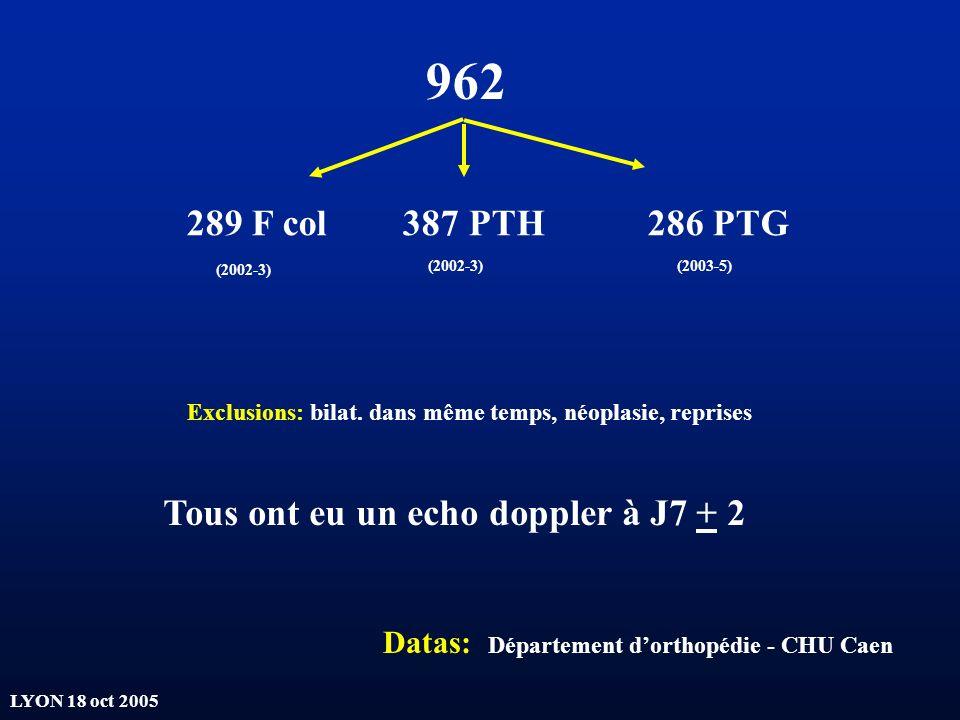 962 289 F col 387 PTH 286 PTG Tous ont eu un echo doppler à J7 + 2