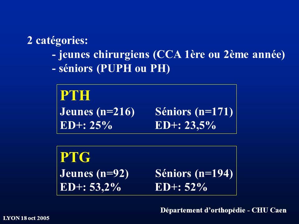 PTH PTG 2 catégories: - jeunes chirurgiens (CCA 1ère ou 2ème année)