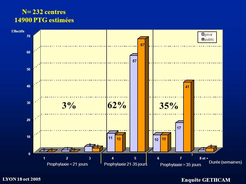 3% 62% 35% N= 232 centres 14900 PTG estimées Enquête GETHCAM