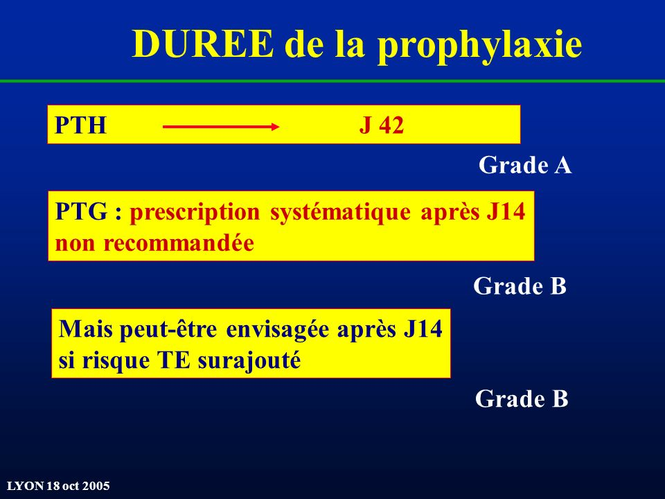 DUREE de la prophylaxie