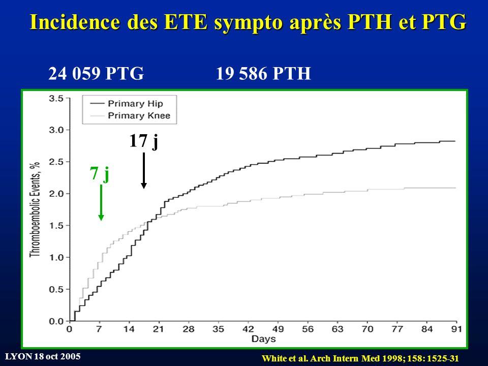 Incidence des ETE sympto après PTH et PTG