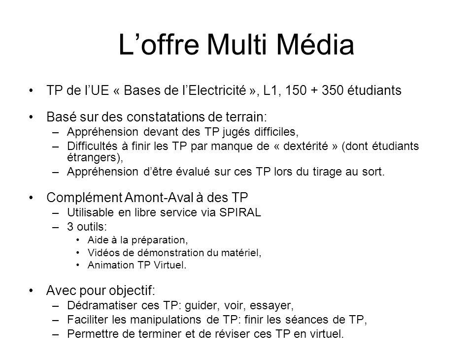 L'offre Multi Média TP de l'UE « Bases de l'Electricité », L1, 150 + 350 étudiants. Basé sur des constatations de terrain: